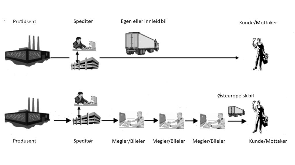 transportkjøperen